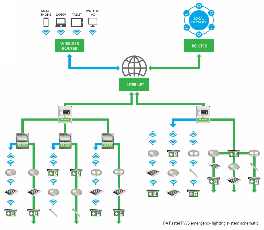 Emergency Lighting System Circuit Diagram | Emergency Lighting Monitoring And Control Systems P4 Fastel